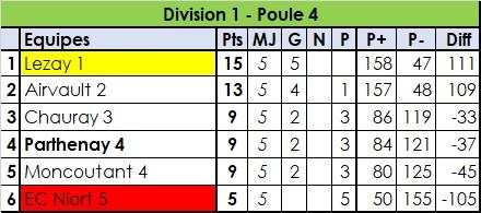 Division 1
