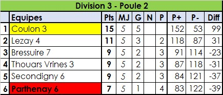 Divisions 3 & 4