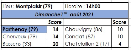 Chauvigny - Parthenay