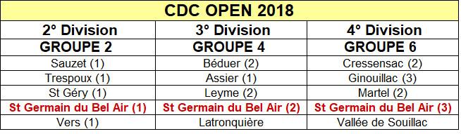 Tirage CDC Open 2018