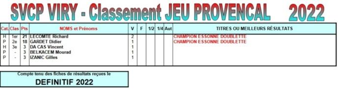 Classements Sportifs SVCP Définitif 2019