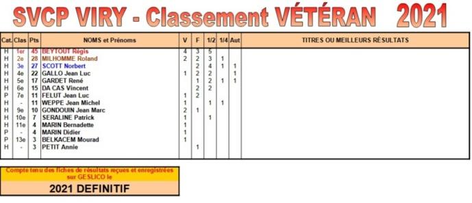 Classements des joueurs de la SVCP selon le barème établi par le club