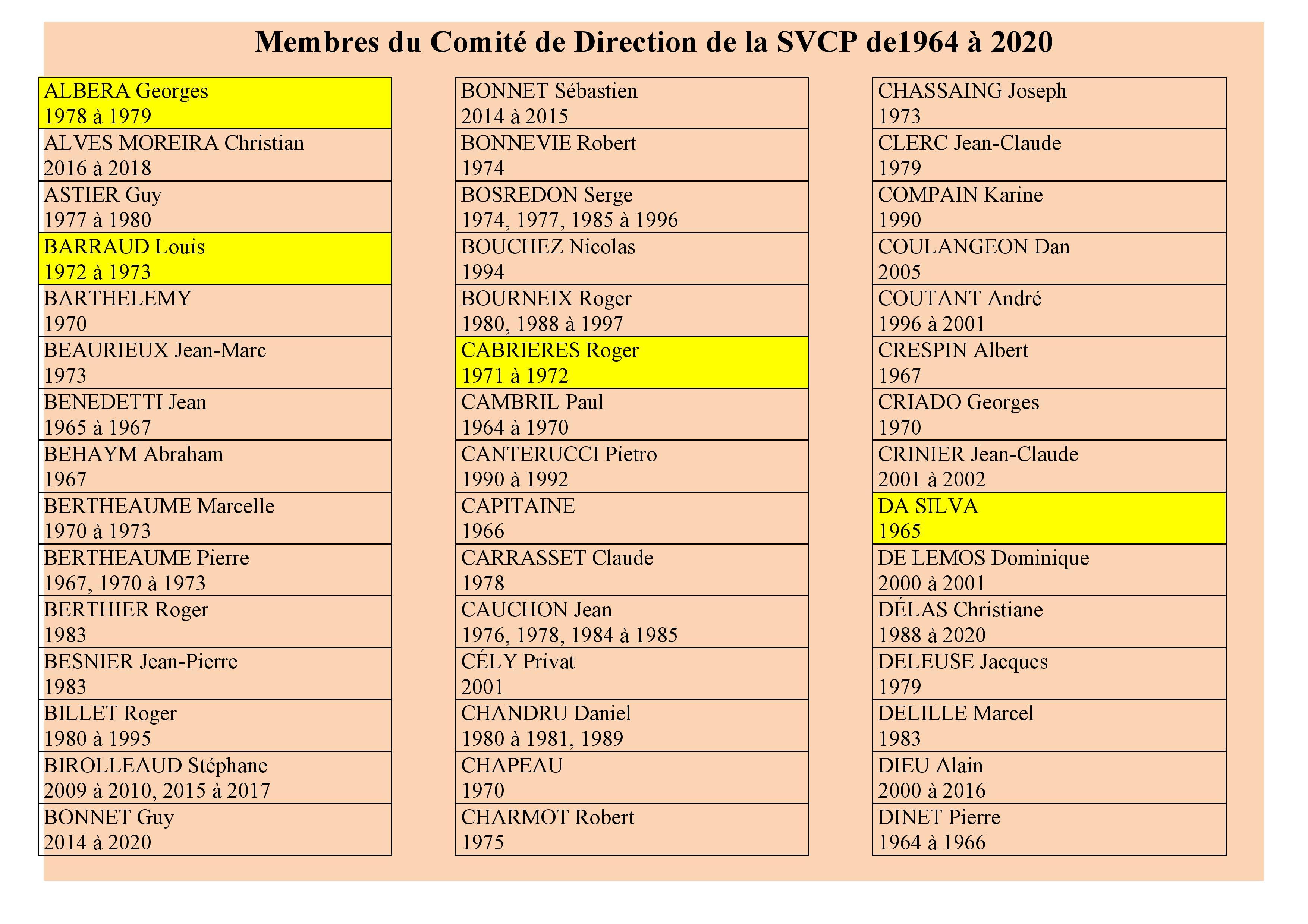 QUI AU COMITE DE DIRECTION DE LA SVCP DE 1964 A 2017?