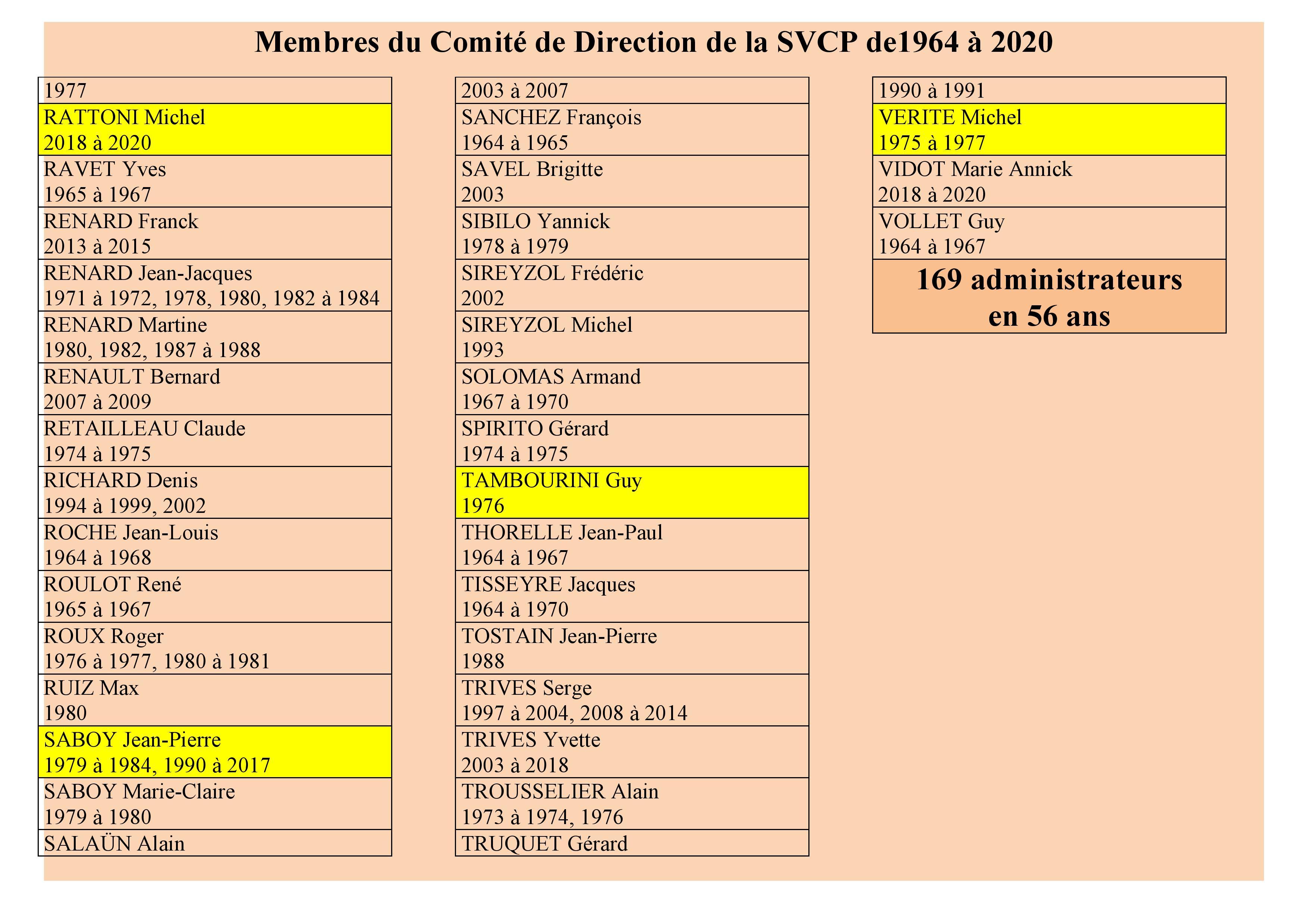QUI AU COMITE DE DIRECTION DE LA SVCP DE 1964 A 2020?