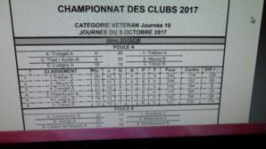 championnat des clubs vétérants
