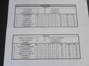 """Résultats du championnat club """"vétérans"""" A et B"""