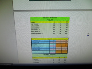 Classement final vétérans A