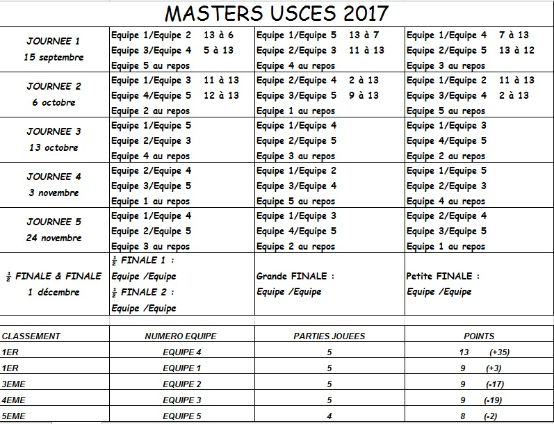MASTERS USCES 2017